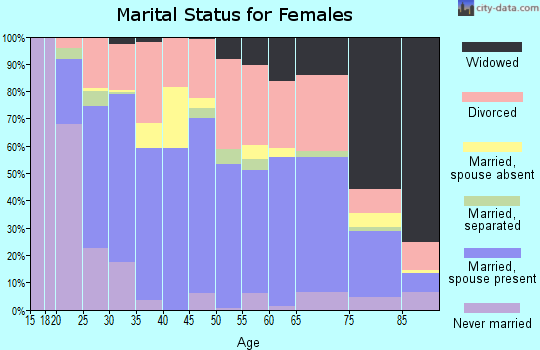 Zip code 35055 marital status for females