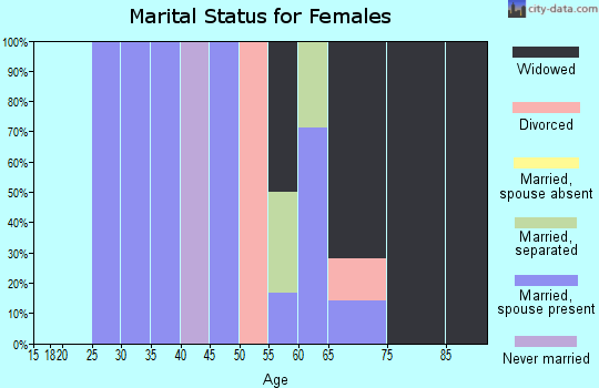 Zip code 35070 marital status for females