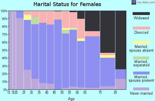 Zip code 35071 marital status for females
