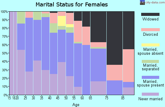 Zip code 35072 marital status for females