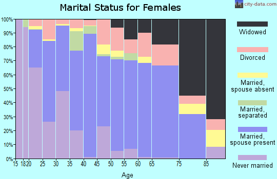 Zip code 35077 marital status for females