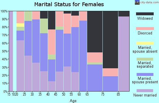 Zip code 35078 marital status for females