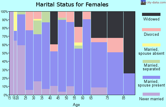 Zip code 35079 marital status for females