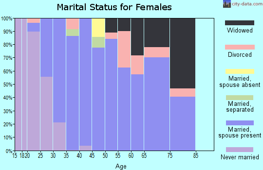 Zip code 35114 marital status for females