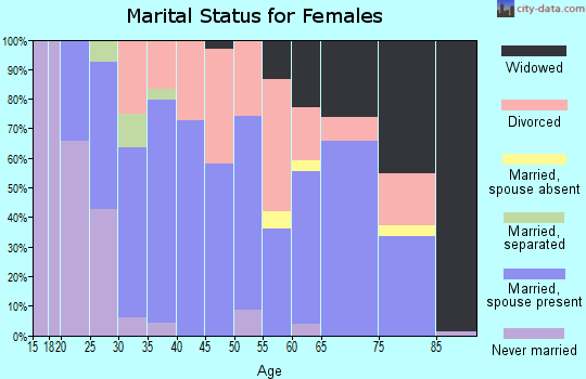 Zip code 35128 marital status for females
