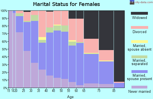 Zip code 35150 marital status for females