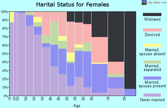 Zip code 35207 marital status for females
