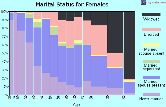 Zip code 35209 marital status for females