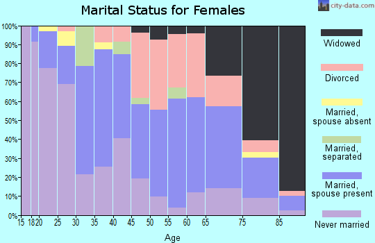 Zip code 35210 marital status for females