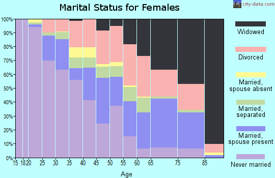 Zip code 35211 marital status for females