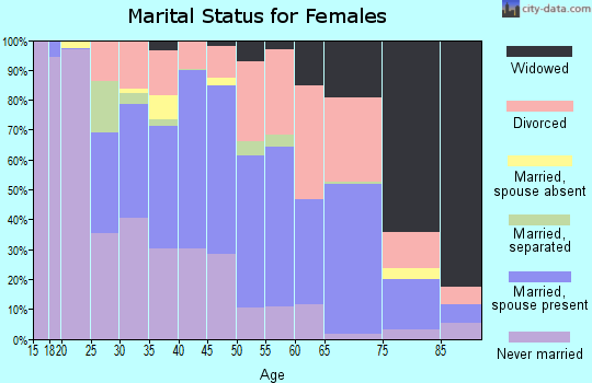 Zip code 35214 marital status for females