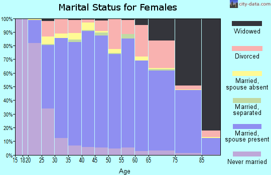 Zip code 35226 marital status for females
