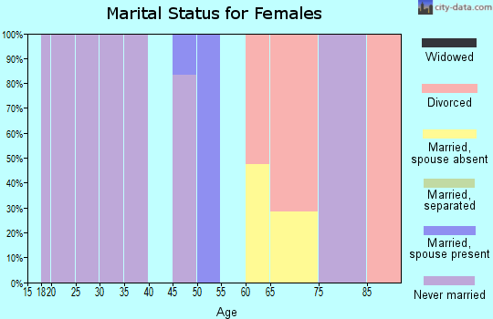 Zip code 35233 marital status for females