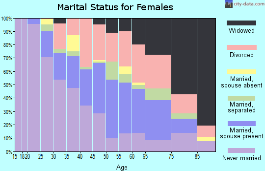 Zip code 35401 marital status for females