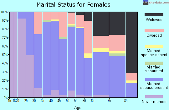Zip code 35406 marital status for females
