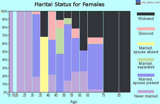 Zip code 35443 marital status for females