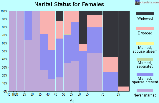 Zip code 35470 marital status for females
