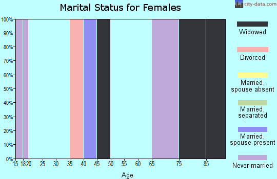 Zip code 35477 marital status for females