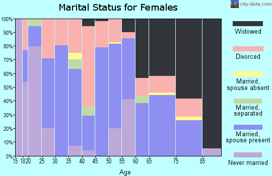 Zip code 35546 marital status for females