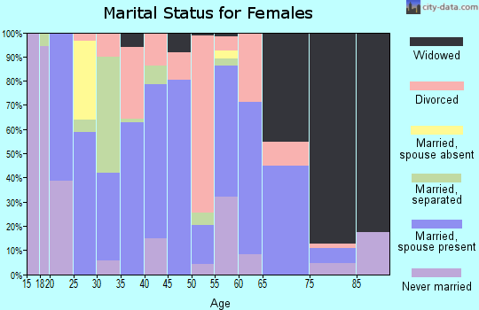 Zip code 35553 marital status for females