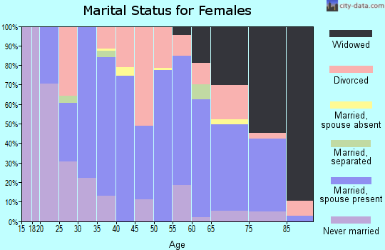 Zip code 35555 marital status for females