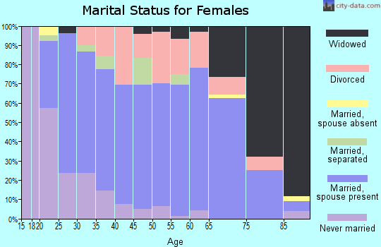 Zip code 35570 marital status for females