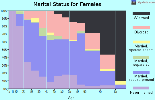 Zip code 35611 marital status for females