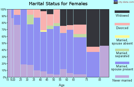 Zip code 35620 marital status for females