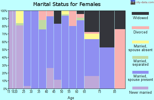 Zip code 35621 marital status for females