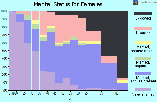 Zip code 35630 marital status for females