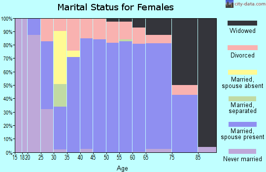 Zip code 35634 marital status for females