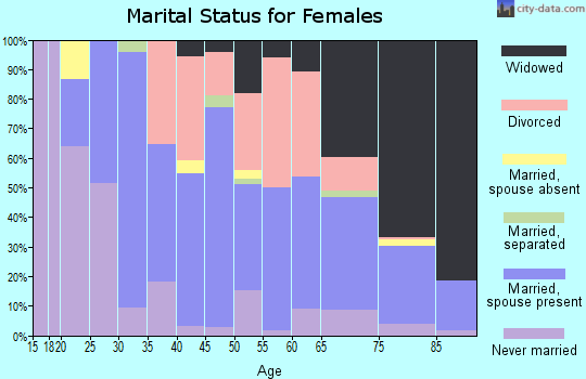 Zip code 35653 marital status for females