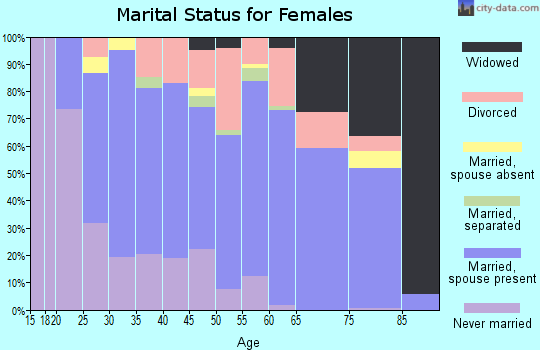 Zip code 35661 marital status for females