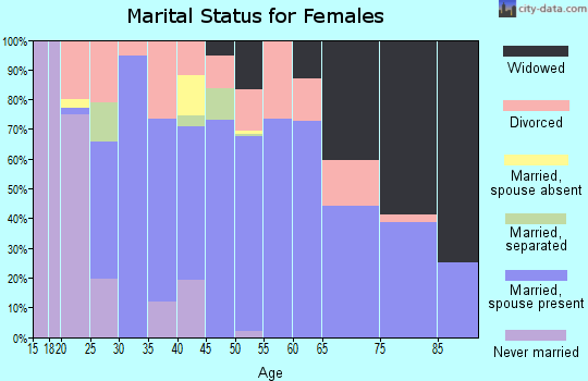 Zip code 35673 marital status for females