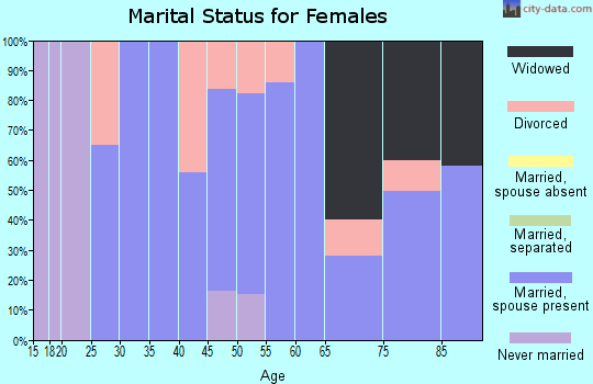 Zip code 35741 marital status for females