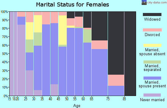 Zip code 35747 marital status for females