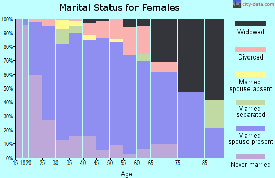Zip code 35749 marital status for females