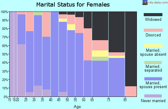Zip code 35750 marital status for females