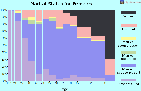 Zip code 35758 marital status for females