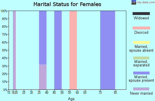 Zip code 35766 marital status for females
