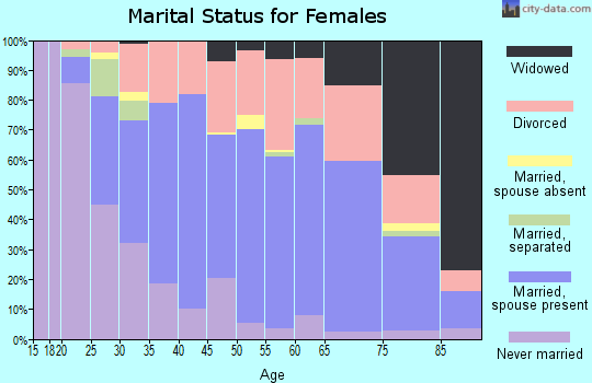 Zip code 35801 marital status for females