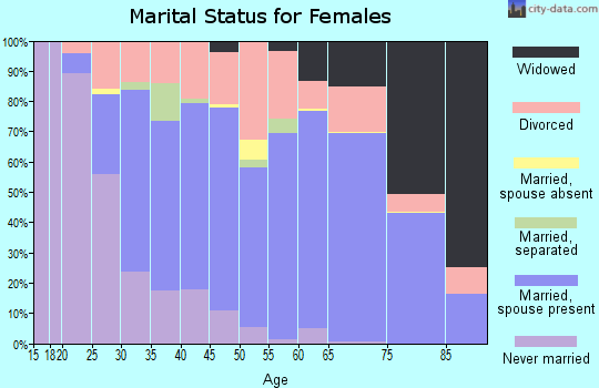 Zip code 35802 marital status for females