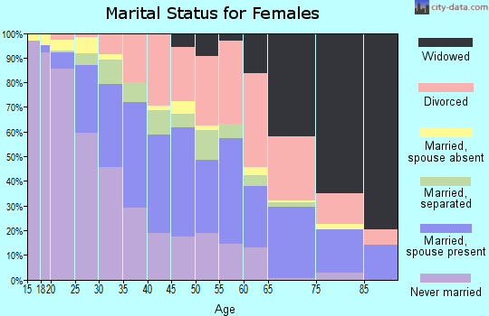 Zip code 35805 marital status for females