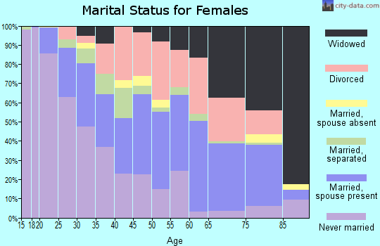 Zip code 35810 marital status for females