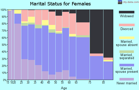 Zip code 35811 marital status for females