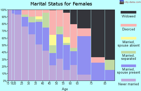 Zip code 35816 marital status for females
