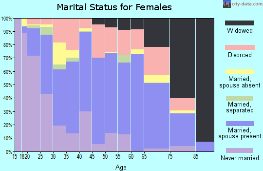 Zip code 35950 marital status for females