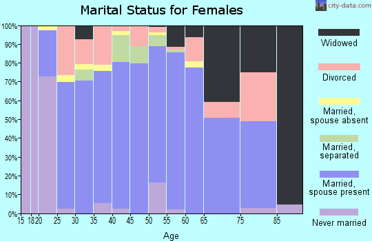 Zip code 35956 marital status for females