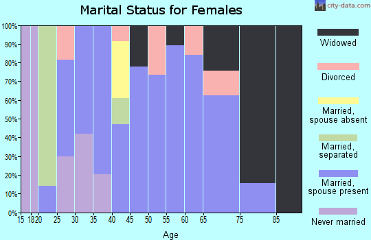 Zip code 35966 marital status for females