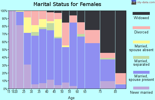 Zip code 35967 marital status for females